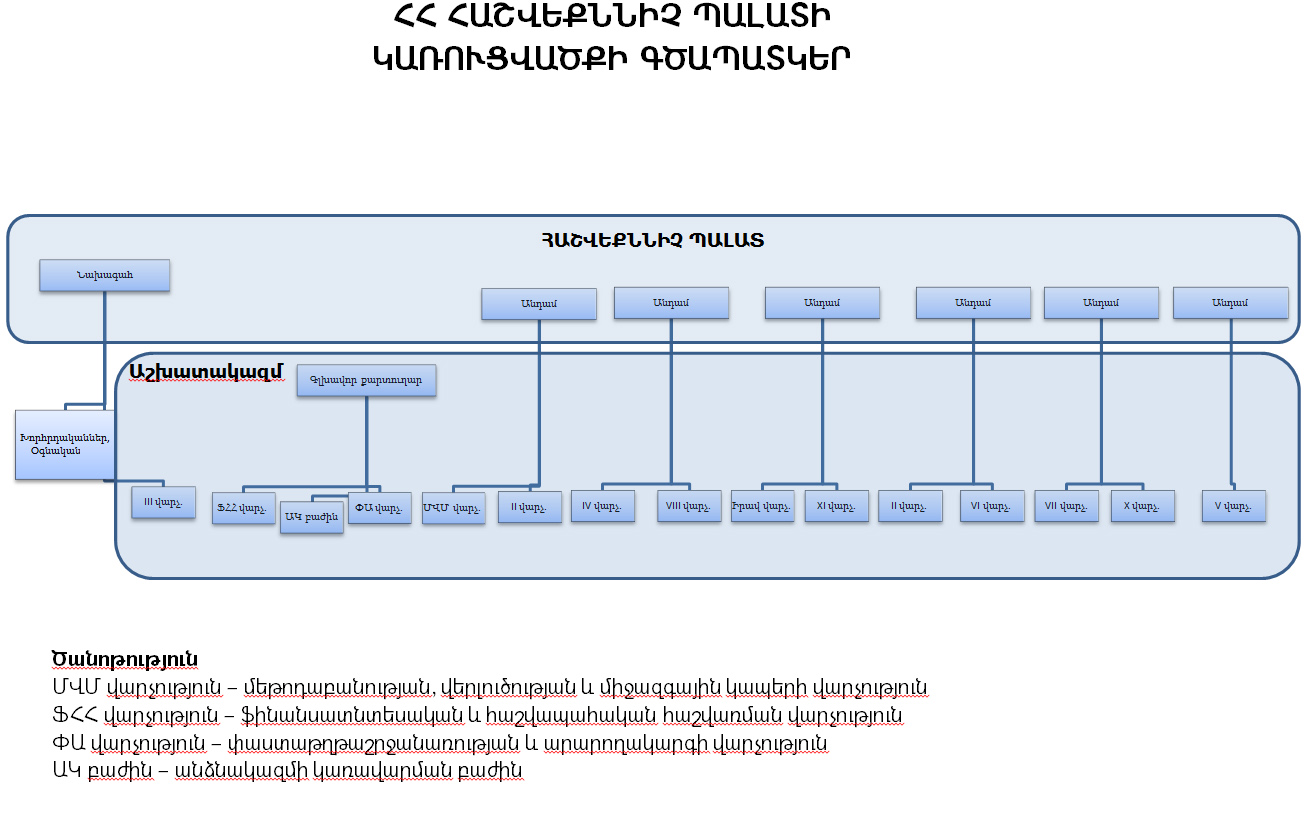 Organigram Audit Chamber Armenia