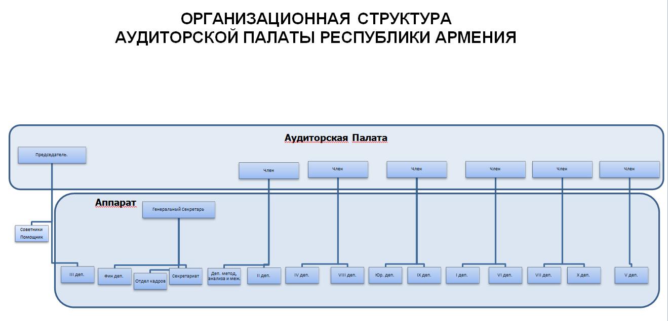 Органиграмма Аудиторской палаты Республики Армения